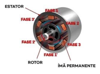 exemplo de motor com imã permanente (imã de neodímio)